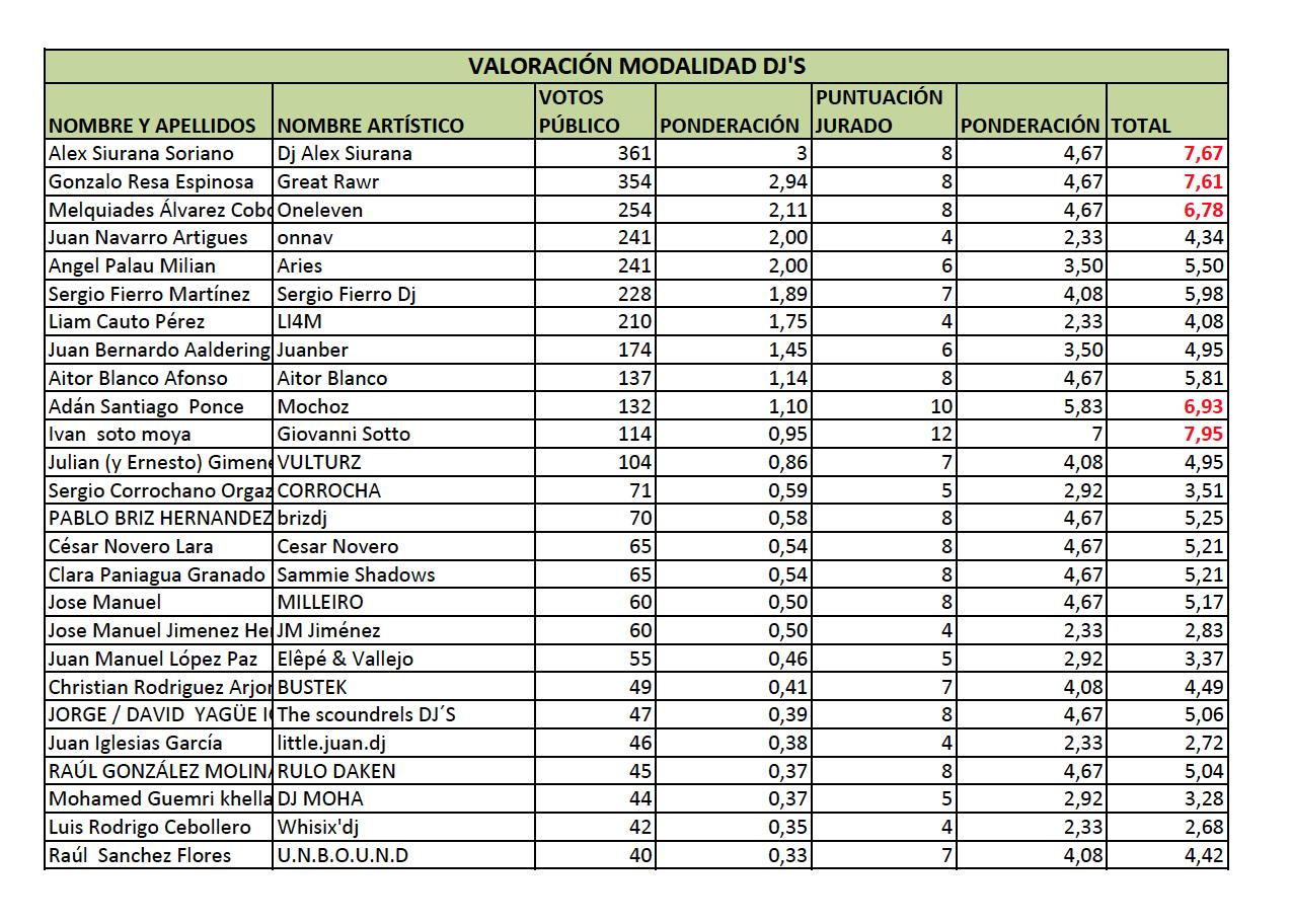 musicaula - valoracion DJS